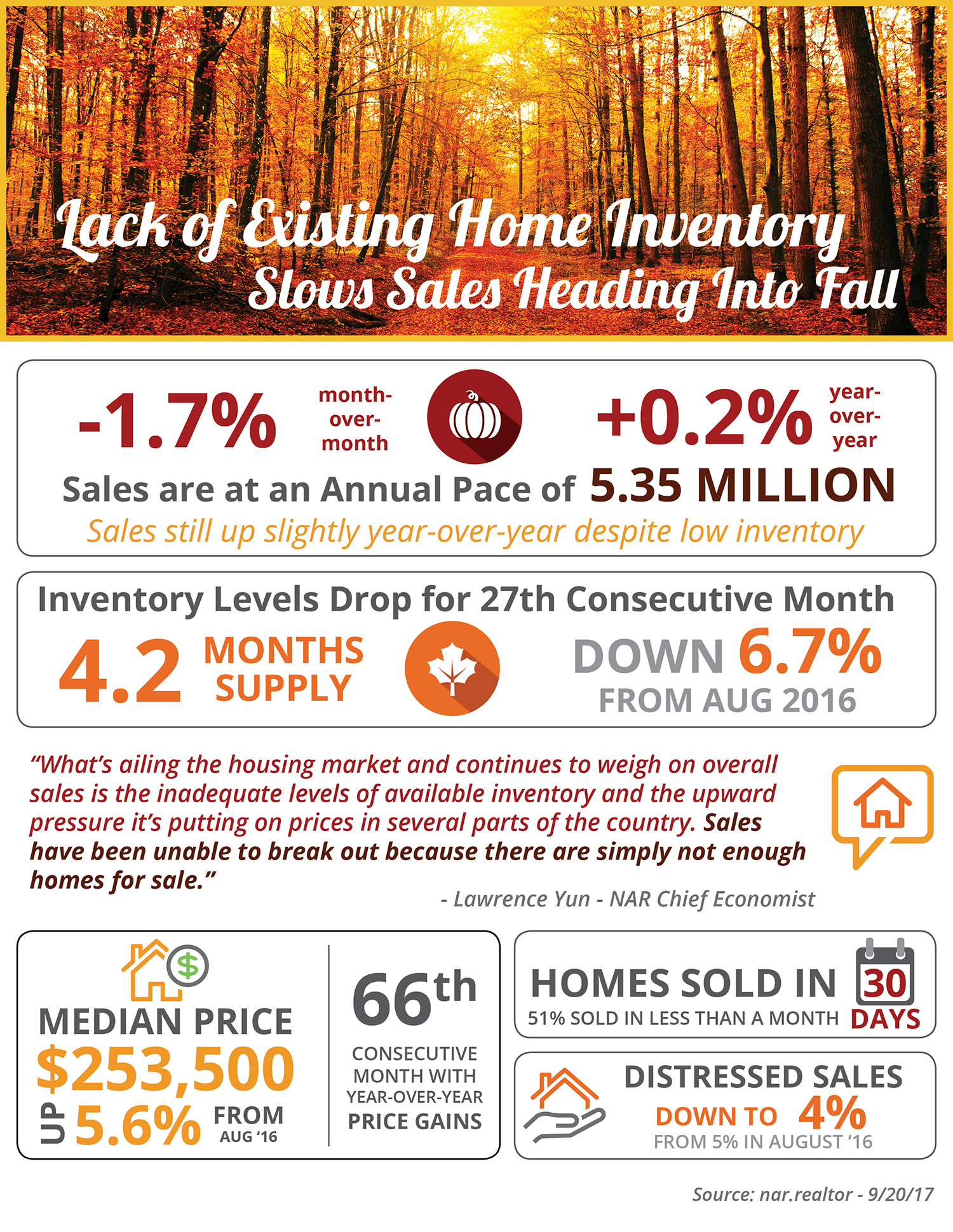 Lack of Existing Home Inventory Slows Sales Heading into Fall [INFOGRAPHIC] | Simplifying The Market