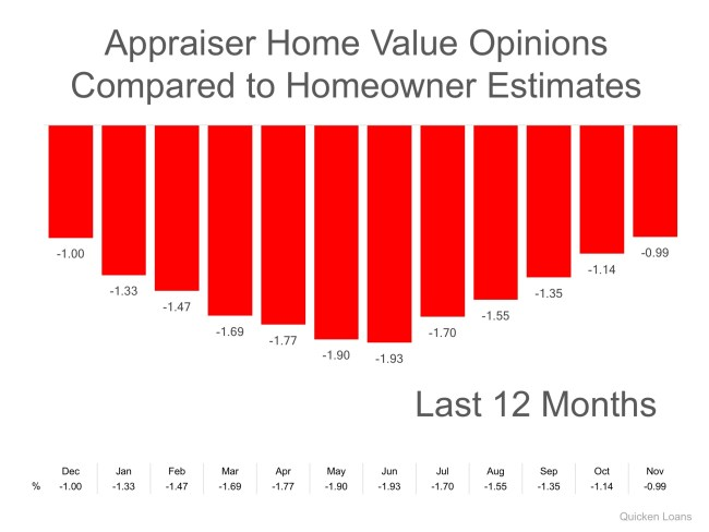 Homeowners: Your House Must Be Sold TWICE   Simplifying The Market