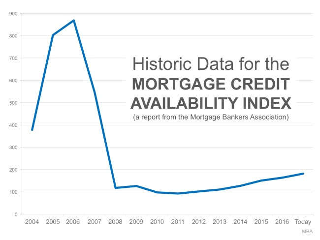 Bubble Alert! Is it Getting Too Easy to Get a Mortgage? | Simplifying The Market