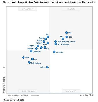 IBM Named a Leader in Gartner Magic Quadrant for Data ...