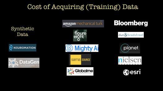 cost of training data
