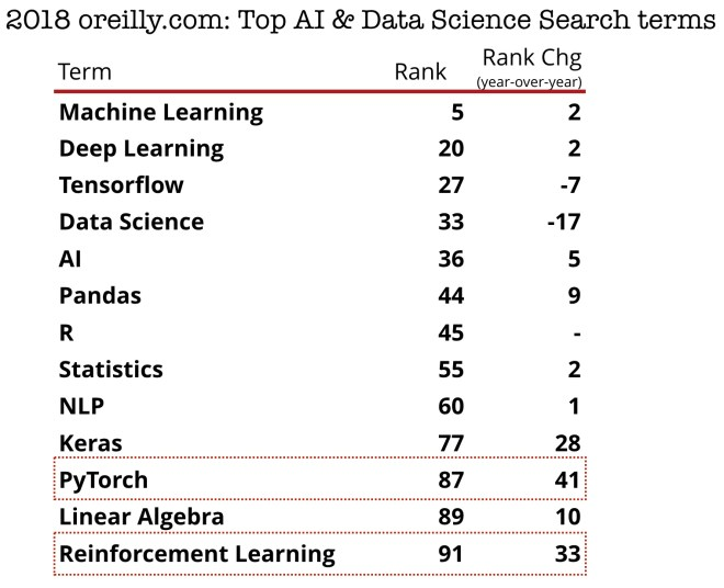 top ai data search terms