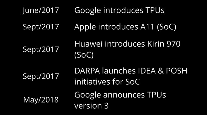 AI and deep learning innovation timeline