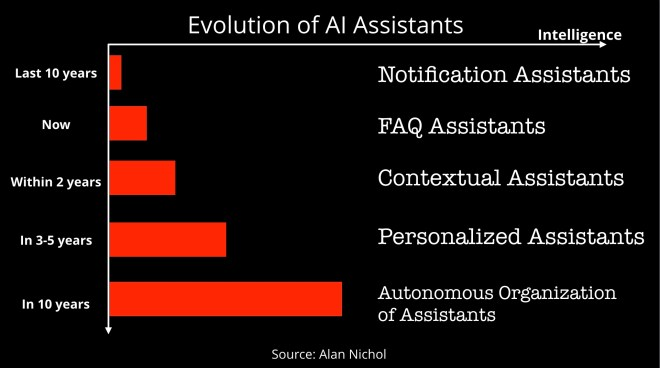 evolution of AI assistance