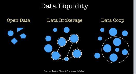 data liquidity