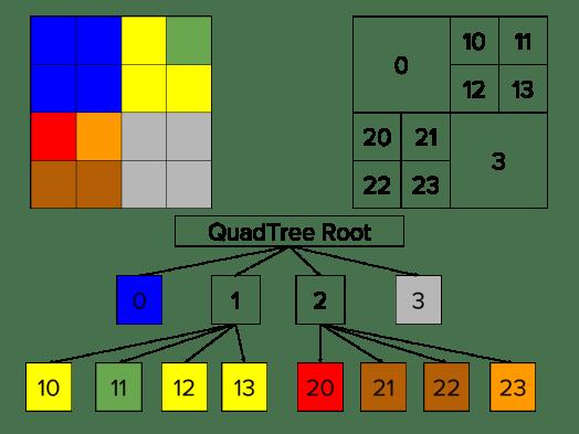 QuadTree indexes