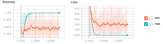 training data accuracy and loss