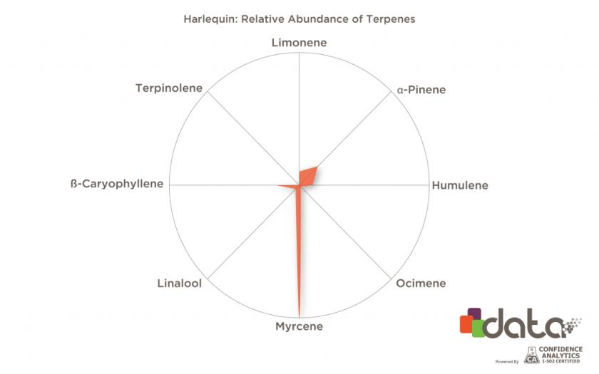 cbd terpenes in cannabis strains: Harlequin