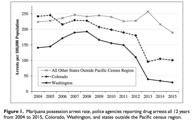 No surprise: Marijuana arrests drop after legalization. (image via Police Quarterly)