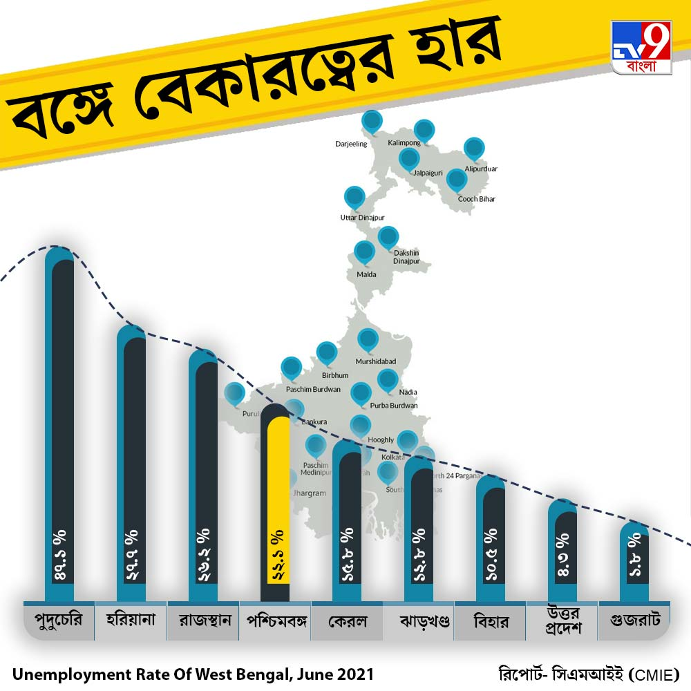Unemployment Rate of India