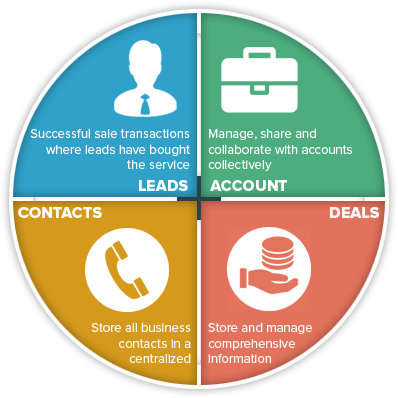 Sales - Manage Leads, Contacts, Accounts and Deals