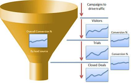 How to convert website visitors into a strong lead