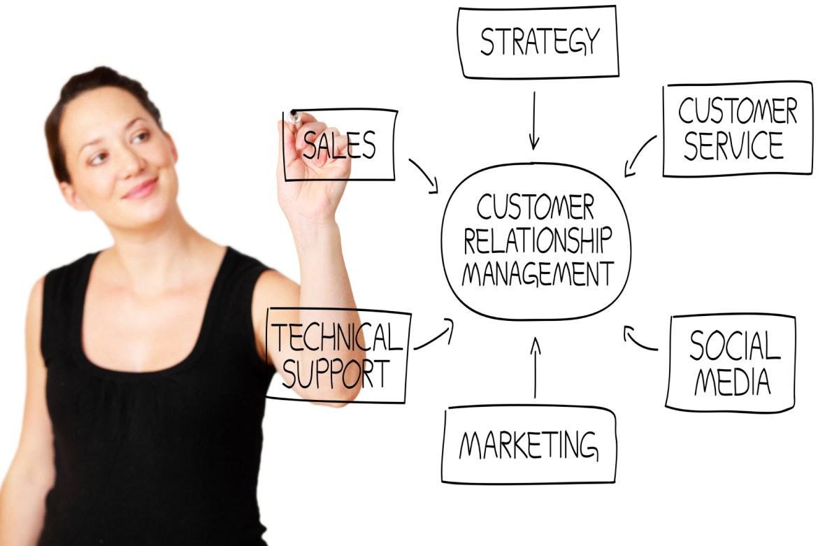 How to choose crm solution and how to select a crm solution