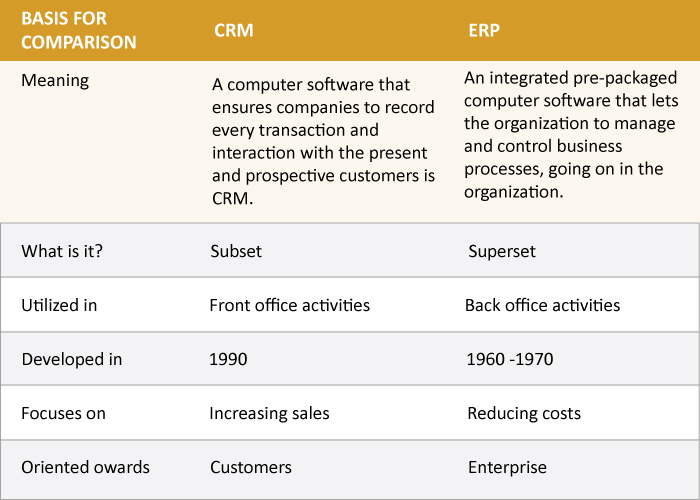 Difference-Between-CRM-and-ERP