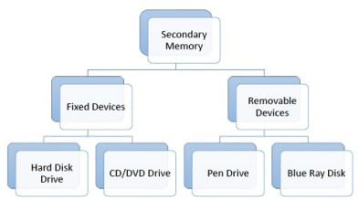 secondary_memory