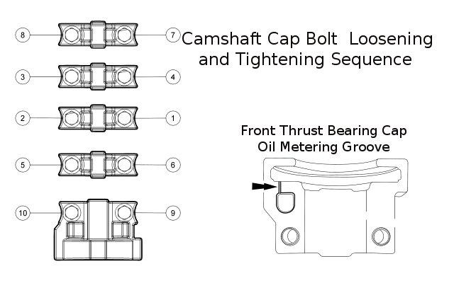 bearing cap sequence