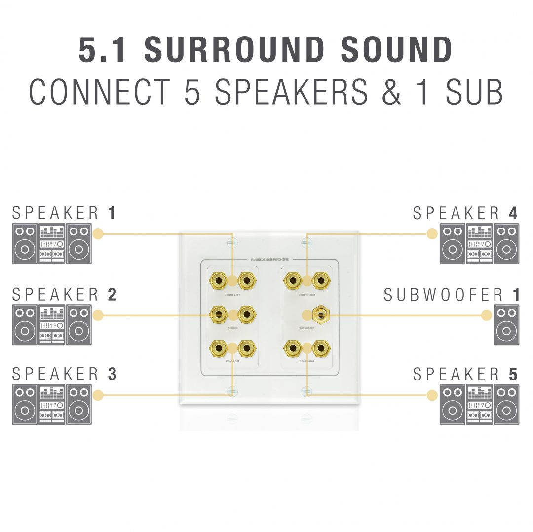 Shop New Wall Plate With Banana Plugs 5 Pair Amp Subwoofer
