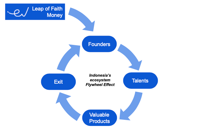 Flywheel Effect East Ventures   Infographic