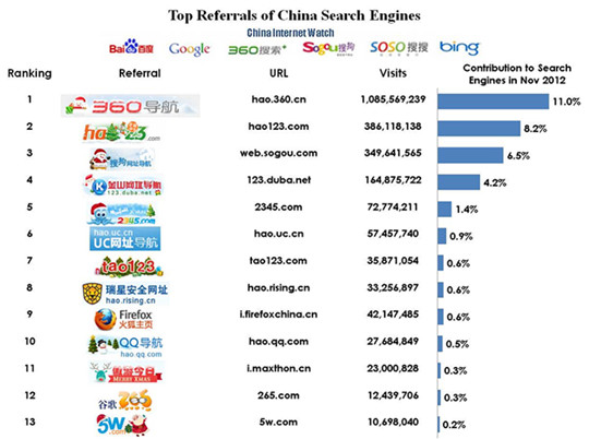 Top Referrals Of China Search Engines