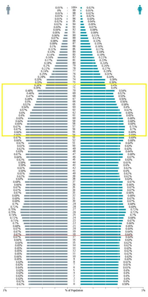 U.S. population by age. Source: U.S. Census Bureau