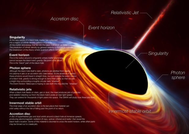This is not a real image of a black hole. The impression of this artist shows a supermbadive black hole that rotates rapidly surrounded by an accretion disk. This thin disk of rotating material consists of the leftovers of a star similar to the Sun that was shattered by the tidal forces of the black hole. The collisions in the collision debris, as well as the heat generated in accumulation, led to a burst of light, similar to a supernova explosion. Illustration and legend of the European Southern Observatory, European Space Agency, M. Kornmesser