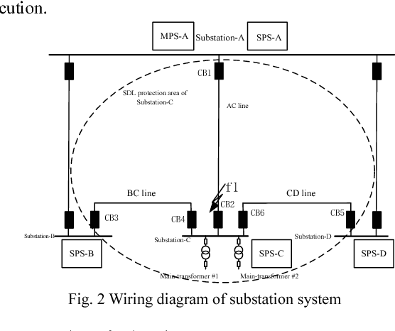 figure 2 from area backup protection based on substation's