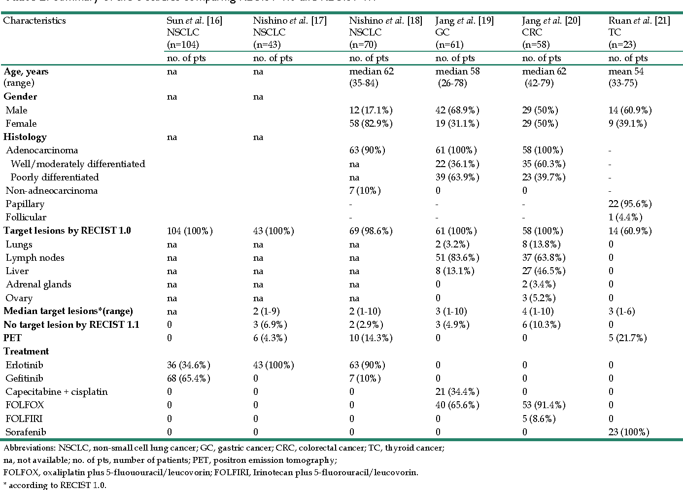 Comparison Of Recist 1 0 And Recist 1 1 In Patients