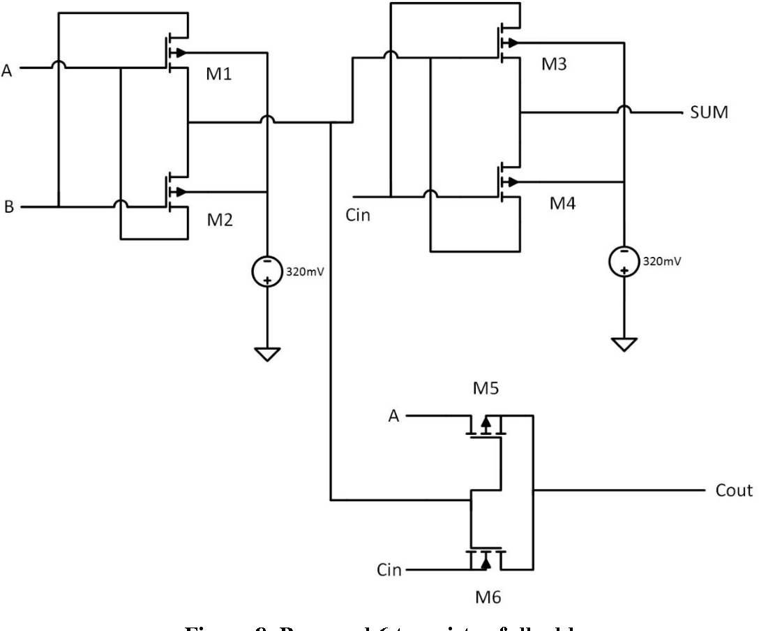 Figure 14 From A High Speed And Low Power 8 Bit X 8 Bit
