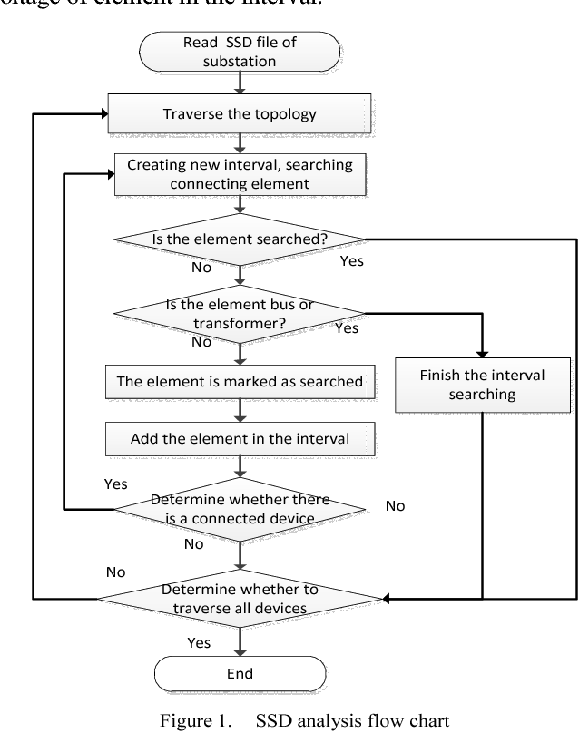 an automatic layout algorithm of main wiring diagram of