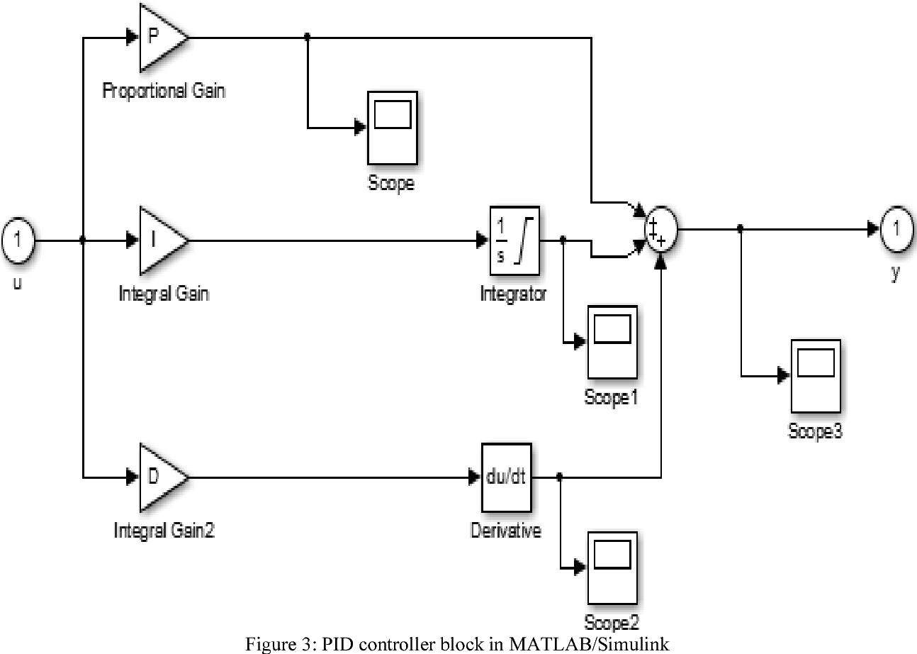 Pid Voltage Control For Dc Motor Using Matlab Simulink And