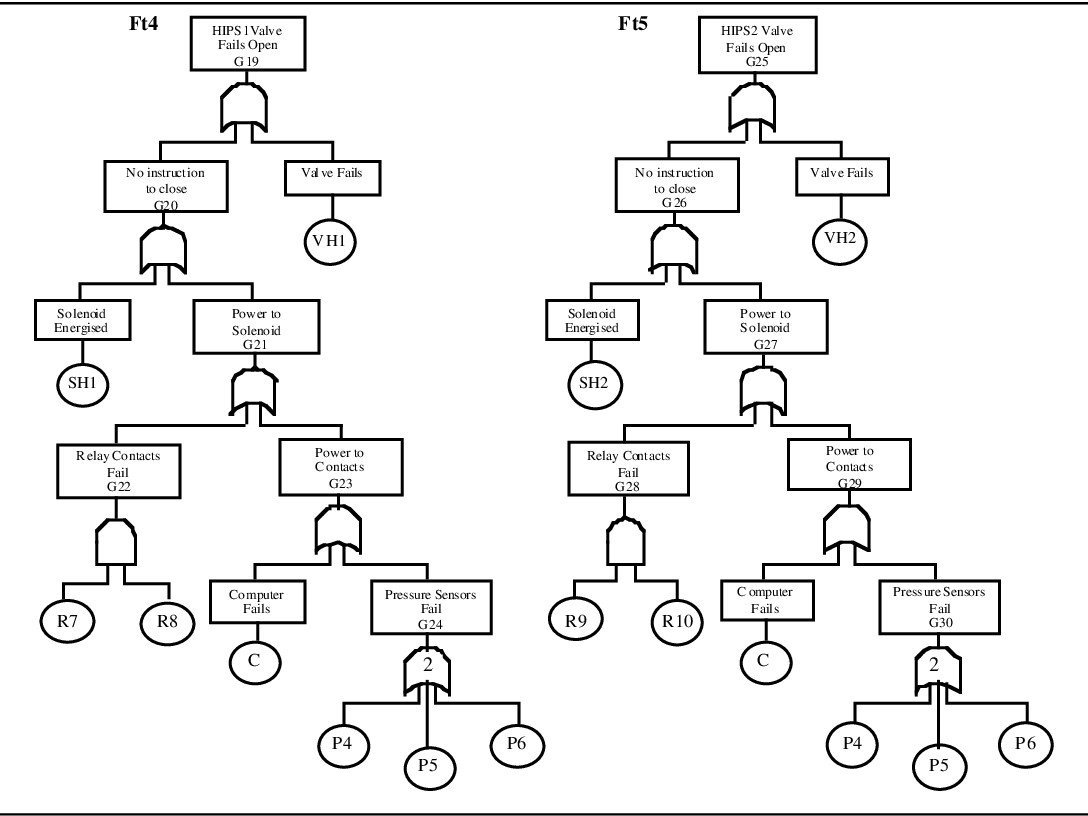 Figure 5 From Application Of The Cause Consequence Diagram