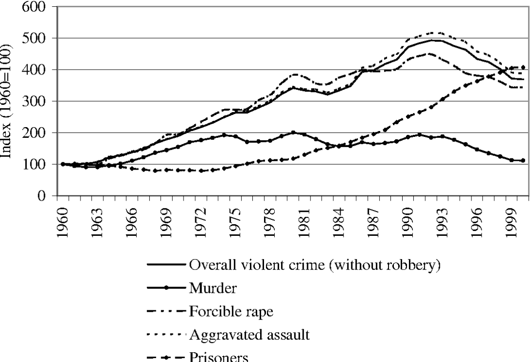 Violent Crime in the United States of America: A Time-Series ...