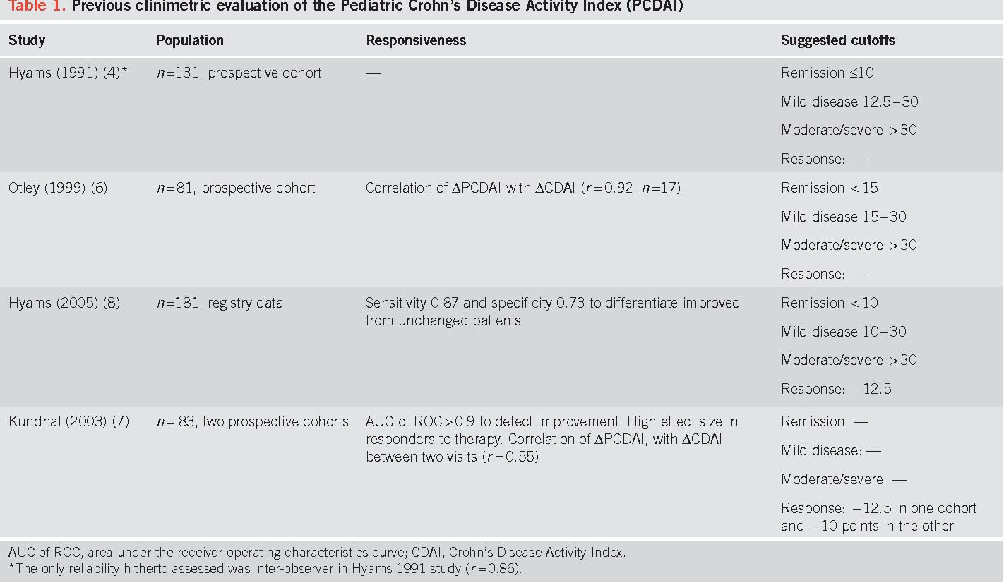Table 1 From Appraisal Of The Pediatric Crohn S Disease