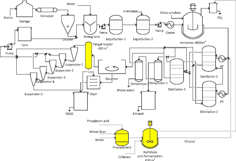 Figure 2 From Techno Economicysis Of Integrating