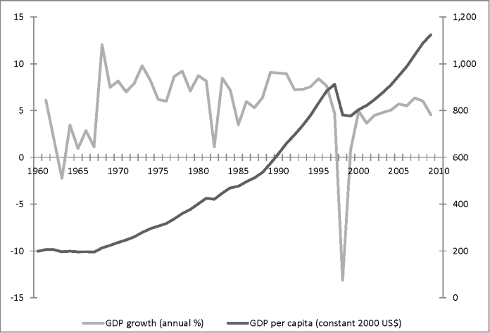 Figure 1 From Working Paper No 2011 53 Indonesian Industrialization A Latecomer Adjusting To Crises Semantic Scholar