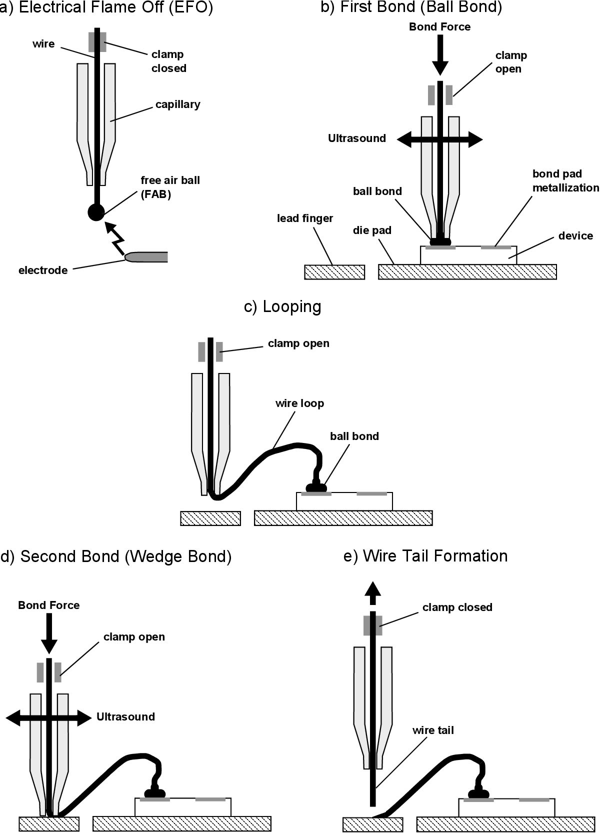 A Study Of The Electrical Flame Off Process During