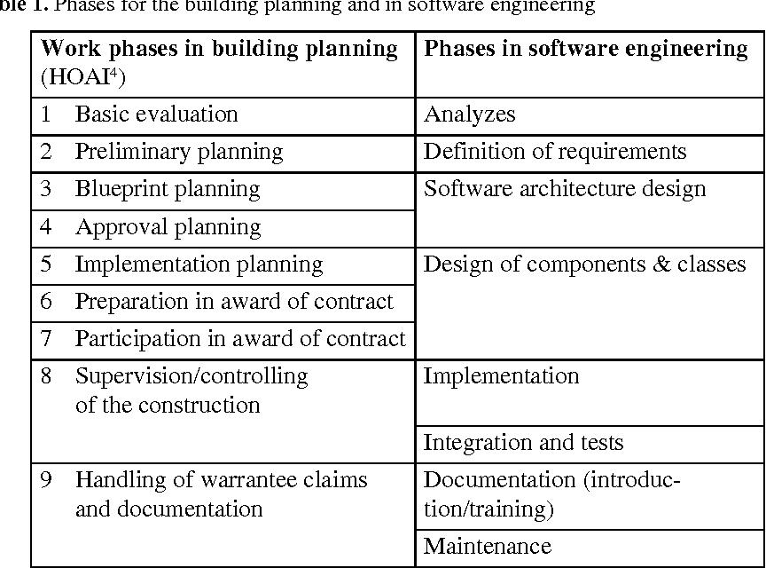 Architect Vs Software Architect Semantic Scholar