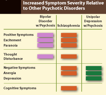 Image result for bipolar schizophrenia