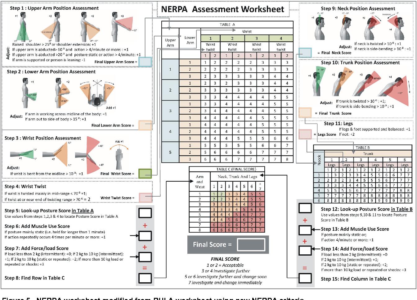Figure 5 From Novel Ergonomic Postural Assessment Method