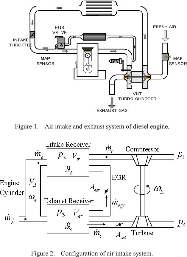 diesel engines semantic scholar