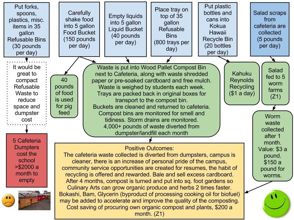 Green Curriculum Green Team Kahuku High And