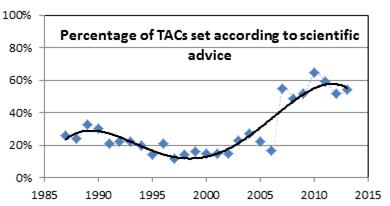 Andel av TAC i som satts i överensstämmelse med vetenskapliga rekommendationer. Uträkning av Oceana.