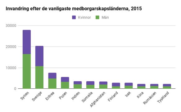 för mycket invandrare i sverige