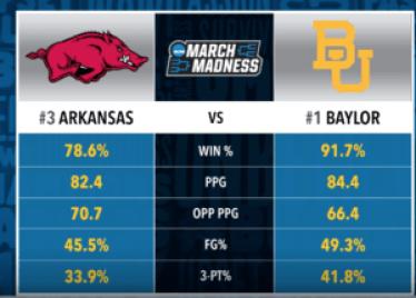 Arkansas vs Baylor