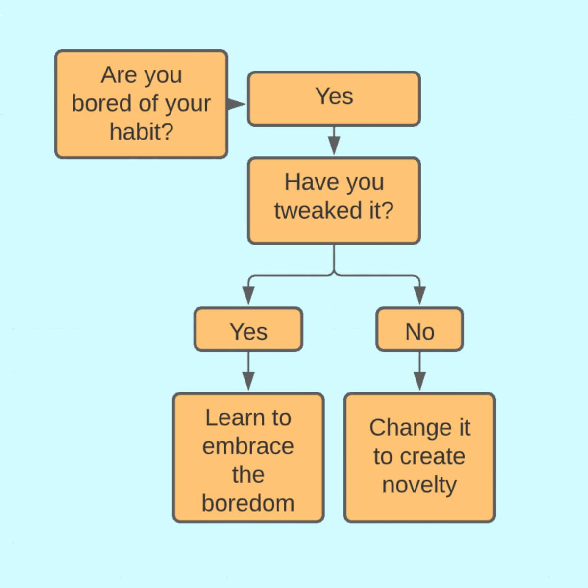 Boredom Diagram