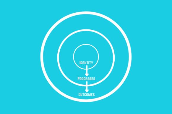 Identity - Processes - Outcomes