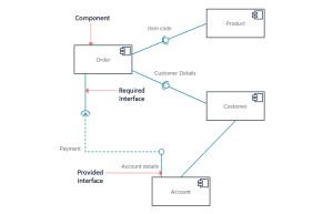 UML Diagram Types | Learn About All 14 Types of UML Diagrams