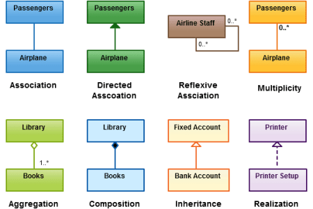 Class diagram vs uml diagram full hd pictures 4k ultra full unified modeling language wikipedia hierarchy of uml diagrams shown as a class diagram navigate the uml model class diagram model diagram shape and element ccuart Image collections