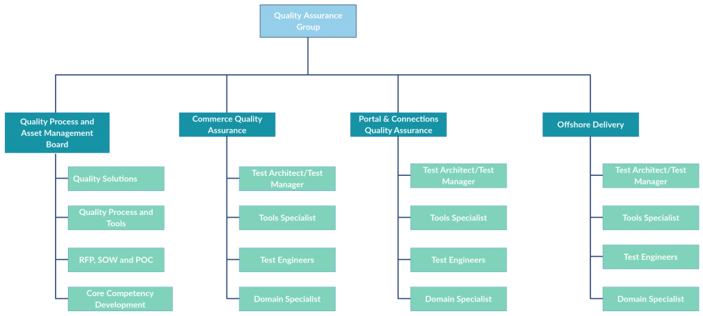 Use this vibrant simple organisation chart template to quickly identify your company's hierarchy of reporting relationships and categories of team members. Organizational Chart Templates Editable Online And Free To Download