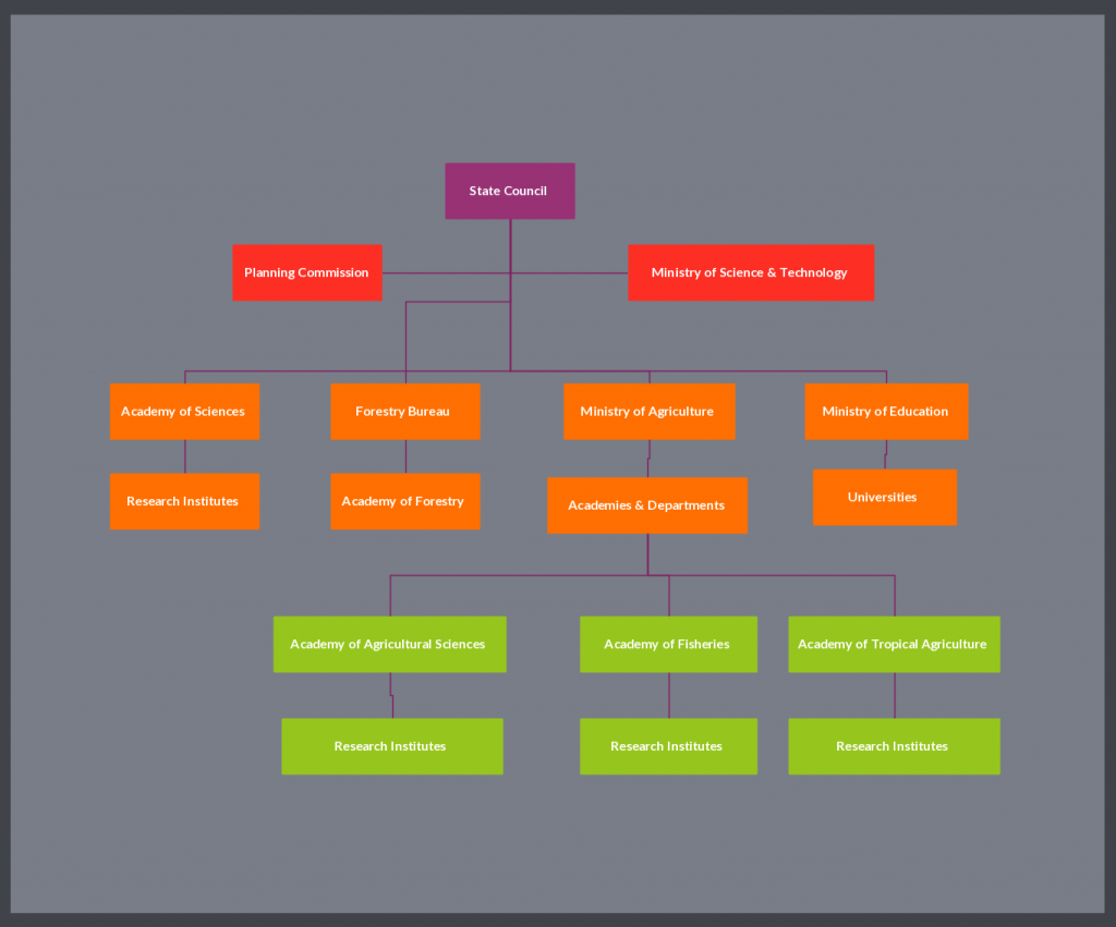 Download any of these organizational chart templates in microsoft word now! Organizational Chart Templates Editable Online And Free To Download